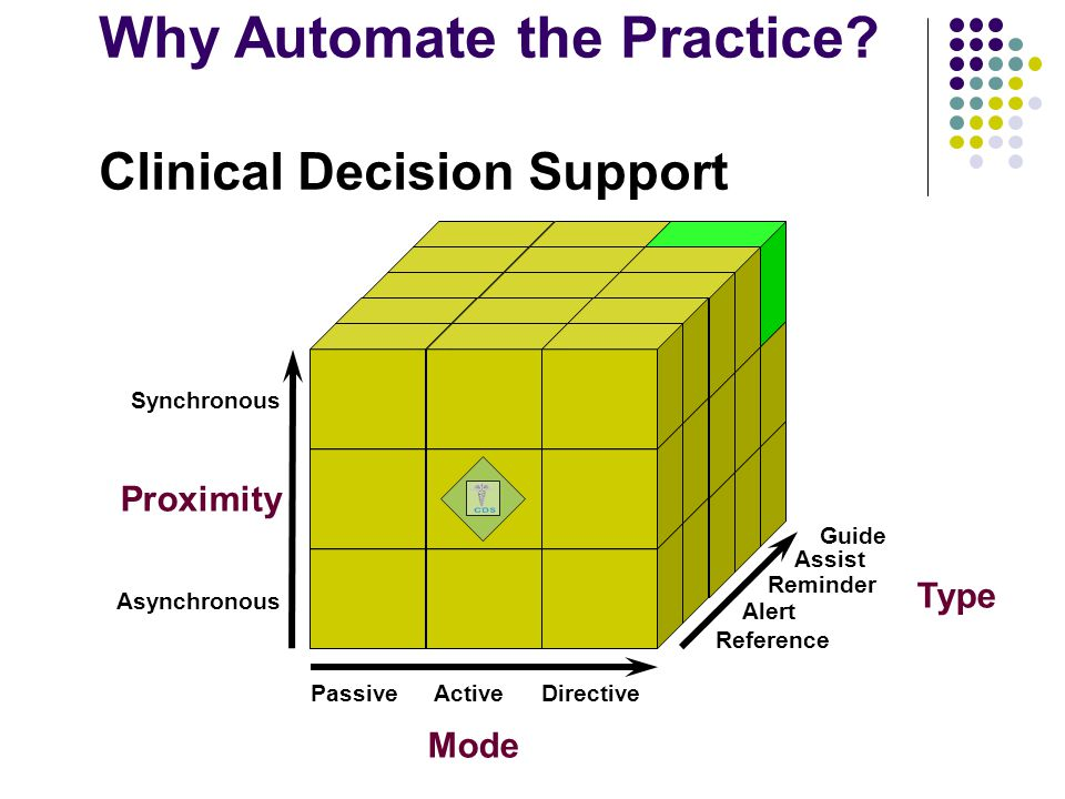 Proximity Type Mode Guide Assist Reminder Alert Reference PassiveActiveDirective Asynchronous Synchronous Why Automate the Practice? Clinical Decision