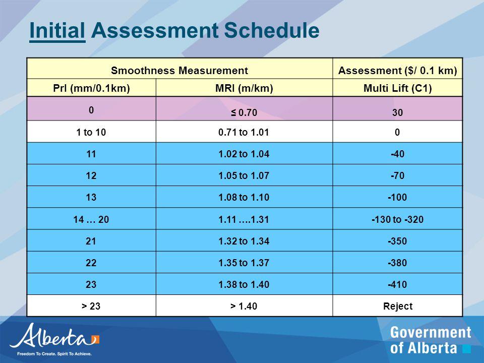 Initial Assessment Schedule Smoothness MeasurementAssessment ($/ 0.1 km) PrI (mm/0.1km)MRI (m/km)Multi Lift (C1) 0 ≤ 0.7030 1 to 100.71 to 1.010 111.02 to 1.04-40 121.05 to 1.07-70 131.08 to 1.10-100 14 … 201.11 ….1.31-130 to -320 211.32 to 1.34-350 221.35 to 1.37-380 231.38 to 1.40-410 > 23> 1.40Reject