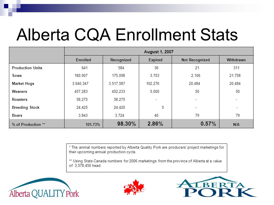 Alberta CQA Enrollment Stats * The animal numbers reported by Alberta Quality Pork are producers project marketings for their upcoming annual production cycle.