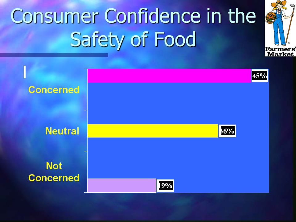Consumer Confidence in the Safety of Food