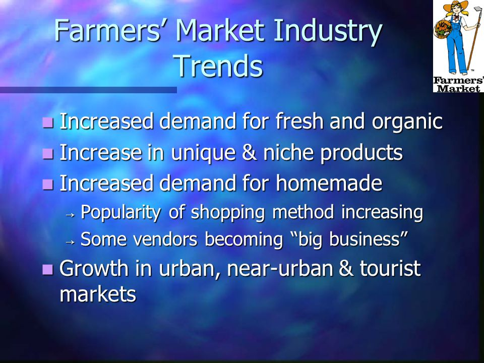 Farmers' Market Industry Trends Increased demand for fresh and organic Increased demand for fresh and organic Increase in unique & niche products Increase in unique & niche products Increased demand for homemade Increased demand for homemade → Popularity of shopping method increasing → Some vendors becoming big business Growth in urban, near-urban & tourist markets Growth in urban, near-urban & tourist markets