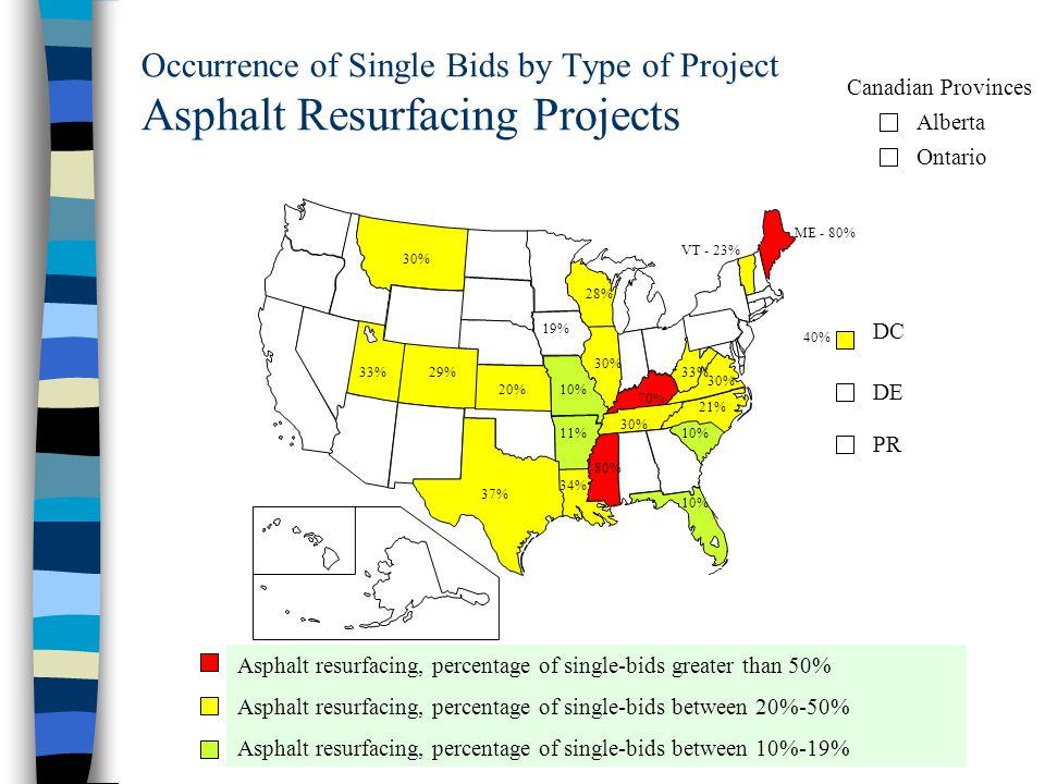 Occurrence of Single Bids by Type of Project Asphalt Resurfacing Projects DC DE PR Alberta Ontario Canadian Provinces Asphalt resurfacing, percentage of single-bids greater than 50% Asphalt resurfacing, percentage of single-bids between 20%-50% Asphalt resurfacing, percentage of single-bids between 10%-19% 40% ME - 80% 70% 30% 34% 30% 80% 37% 21% 30% 33% 30% VT - 23% 28% 29% 10%20% 19% 10% 11%10%