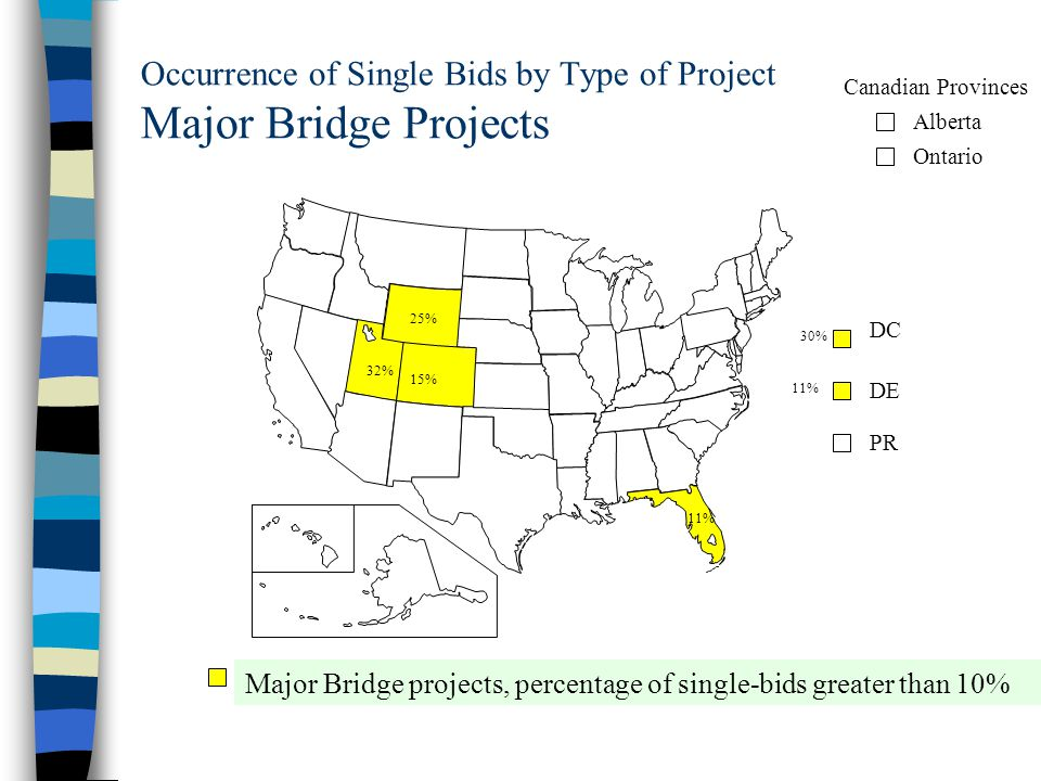 Occurrence of Single Bids by Type of Project Major Bridge Projects DC DE PR Alberta Ontario Canadian Provinces Major Bridge projects, percentage of single-bids greater than 10% 30% 11% 25% 32% 15% 11%