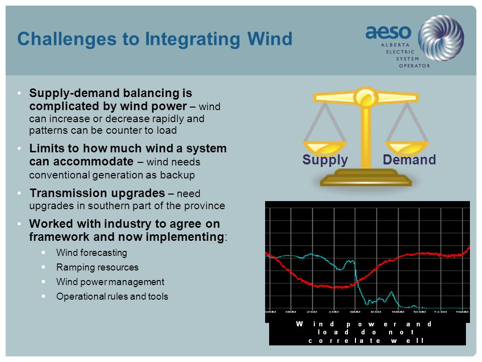 Challenges to Integrating Wind Supply-demand balancing is complicated by wind power – wind can increase or decrease rapidly and patterns can be counter to load Limits to how much wind a system can accommodate – wind needs conventional generation as backup Transmission upgrades – need upgrades in southern part of the province Worked with industry to agree on framework and now implementing:  Wind forecasting  Ramping resources  Wind power management  Operational rules and tools SupplyDemand