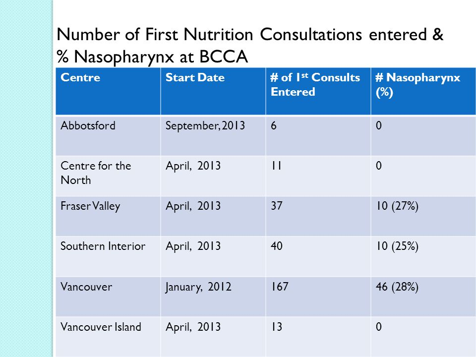 CentreStart Date# of 1 st Consults Entered # Nasopharynx (%) AbbotsfordSeptember, 201360 Centre for the North April, 2013110 Fraser ValleyApril, 20133710 (27%) Southern InteriorApril, 20134010 (25%) VancouverJanuary, 201216746 (28%) Vancouver IslandApril, 2013130 Number of First Nutrition Consultations entered & % Nasopharynx at BCCA
