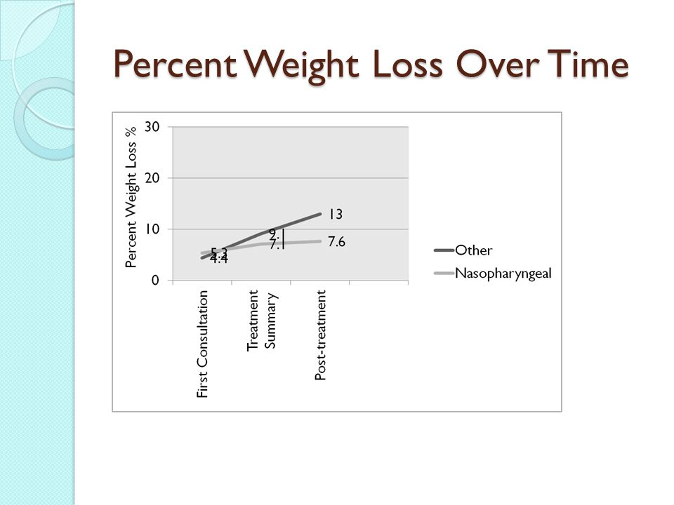 Percent Weight Loss Over Time