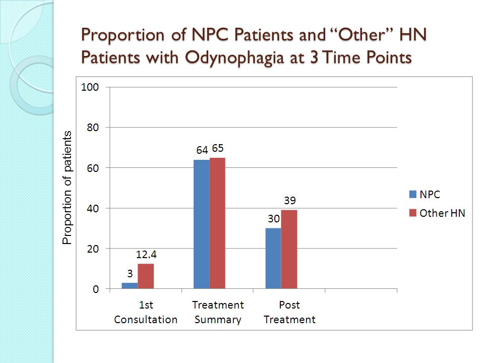Proportion of NPC Patients and Other HN Patients with Odynophagia at 3 Time Points Proportion of patients