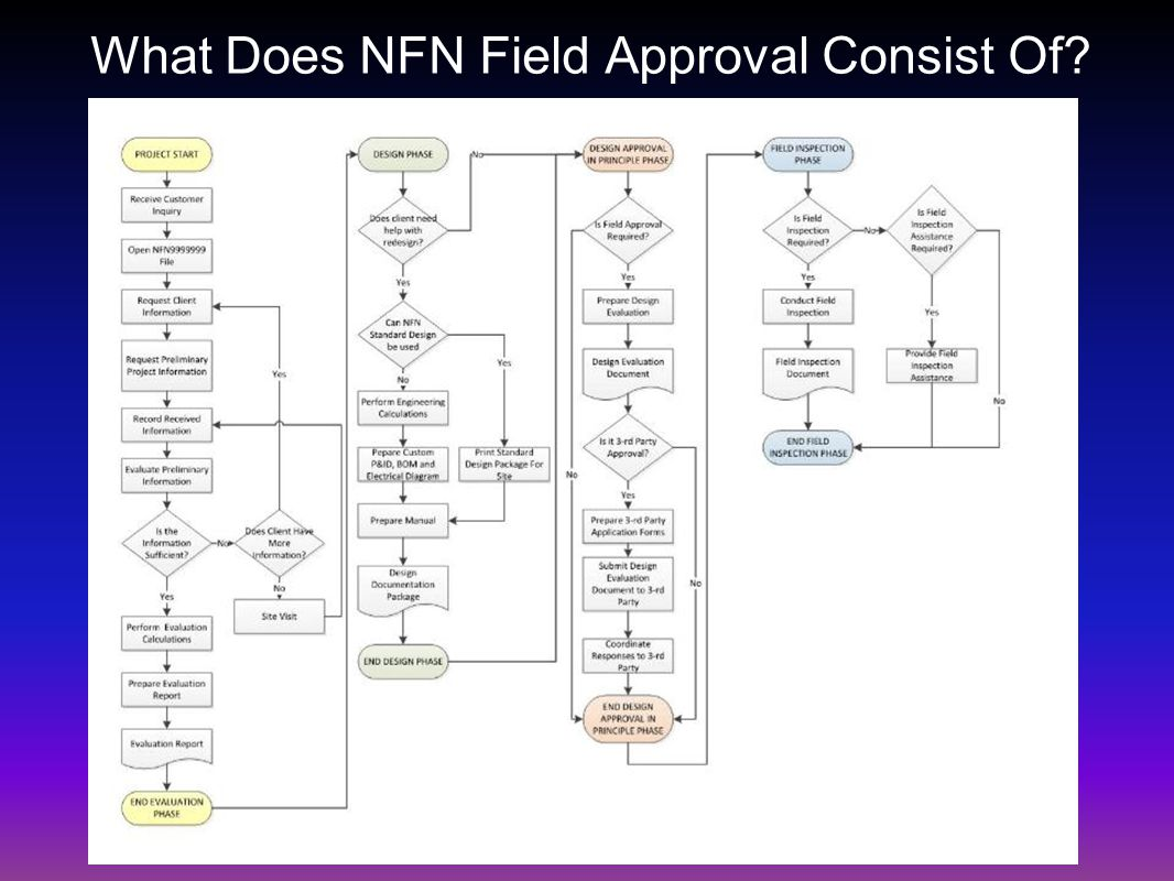 What Does NFN Field Approval Consist Of