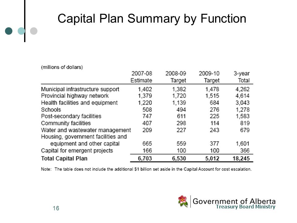Treasury Board Ministry 16 Capital Plan Summary by Function