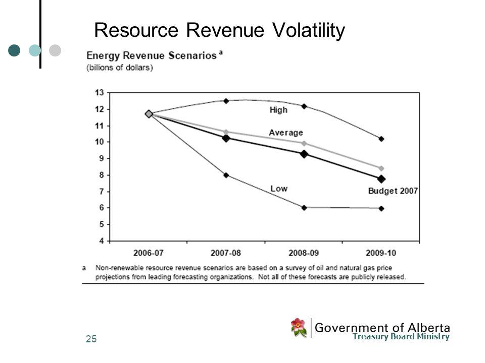 Treasury Board Ministry 25 Resource Revenue Volatility