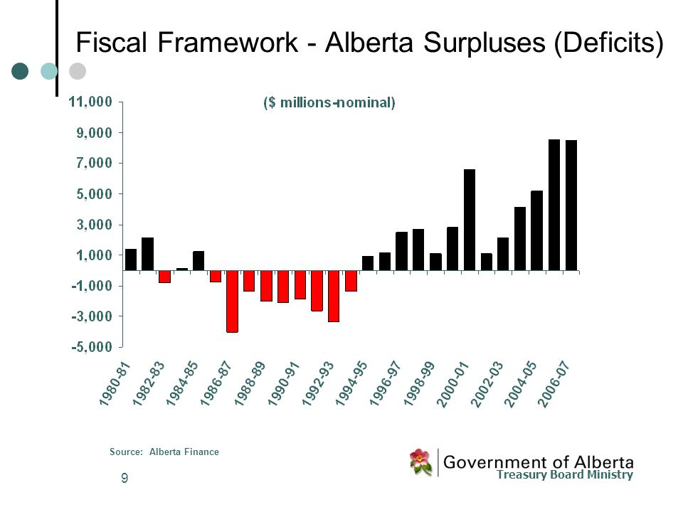 Treasury Board Ministry 9 Source: Alberta Finance Fiscal Framework - Alberta Surpluses(Deficits)