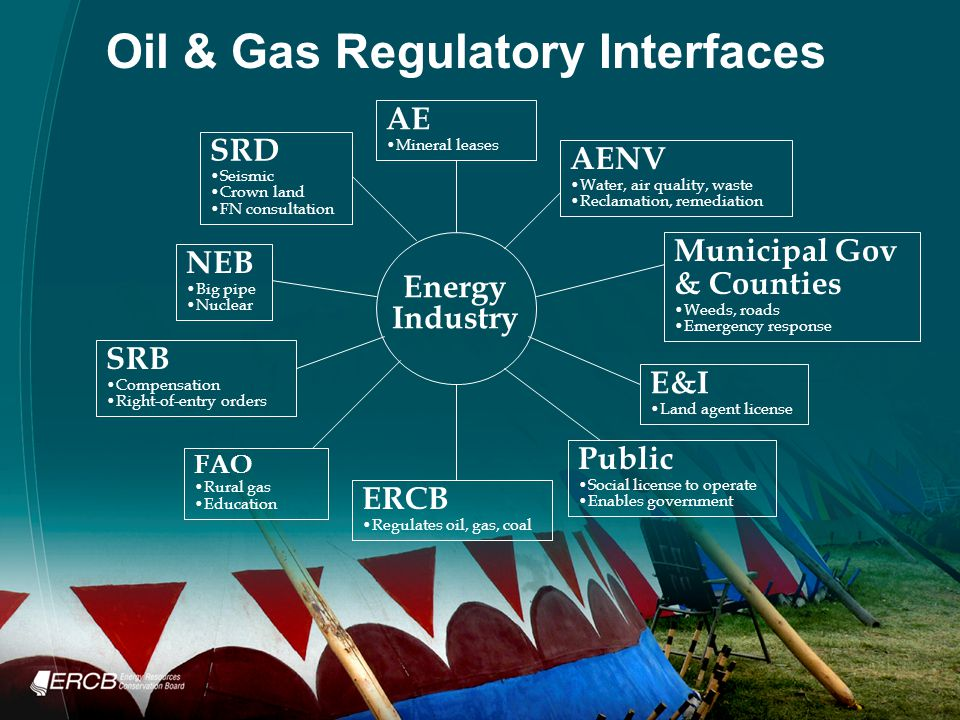 Oil & Gas Regulatory Interfaces SRB Compensation Right-of-entry orders SRD Seismic Crown land FN consultation AENV Water, air quality, waste Reclamation, remediation Public Social license to operate Enables government ERCB Regulates oil, gas, coal AE Mineral leases NEB Big pipe Nuclear E&I Land agent license Energy Industry FAO Rural gas Education Municipal Gov & Counties Weeds, roads Emergency response