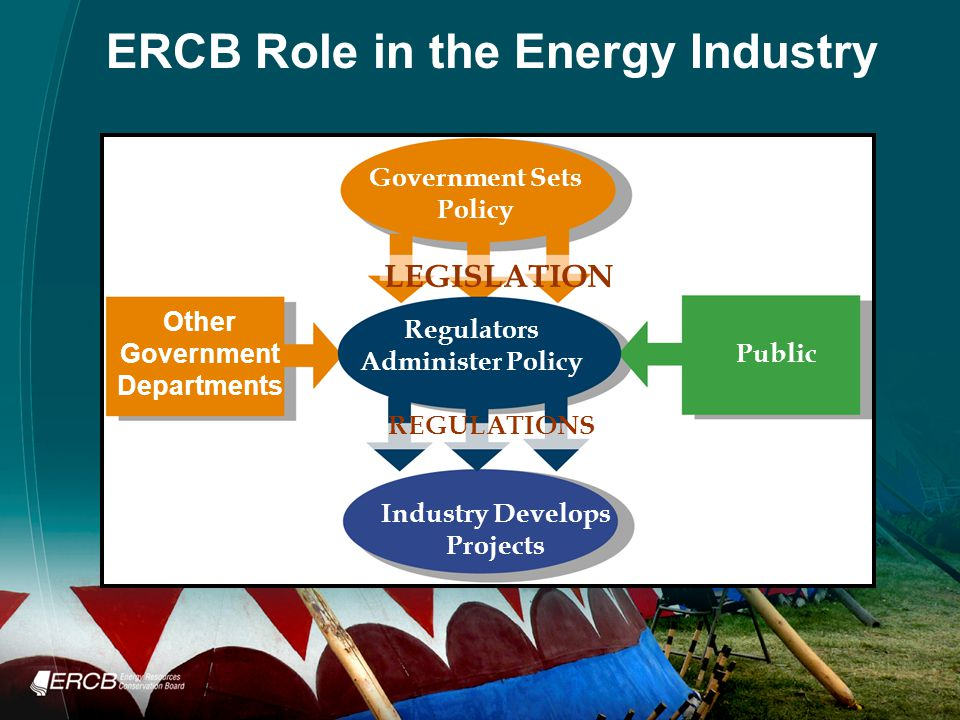 ERCB Role in the Energy Industry Government Sets Policy LEGISLATION Regulators Administer Policy Public Other Government Departments REGULATIONS Industry Develops Projects