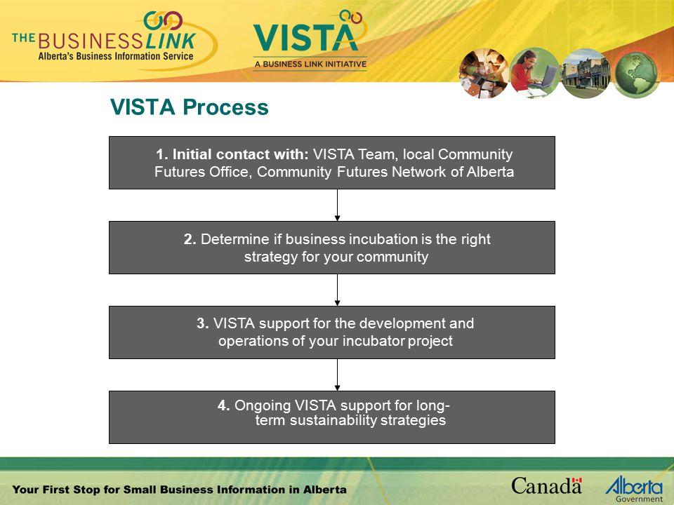 VISTA Process 1.