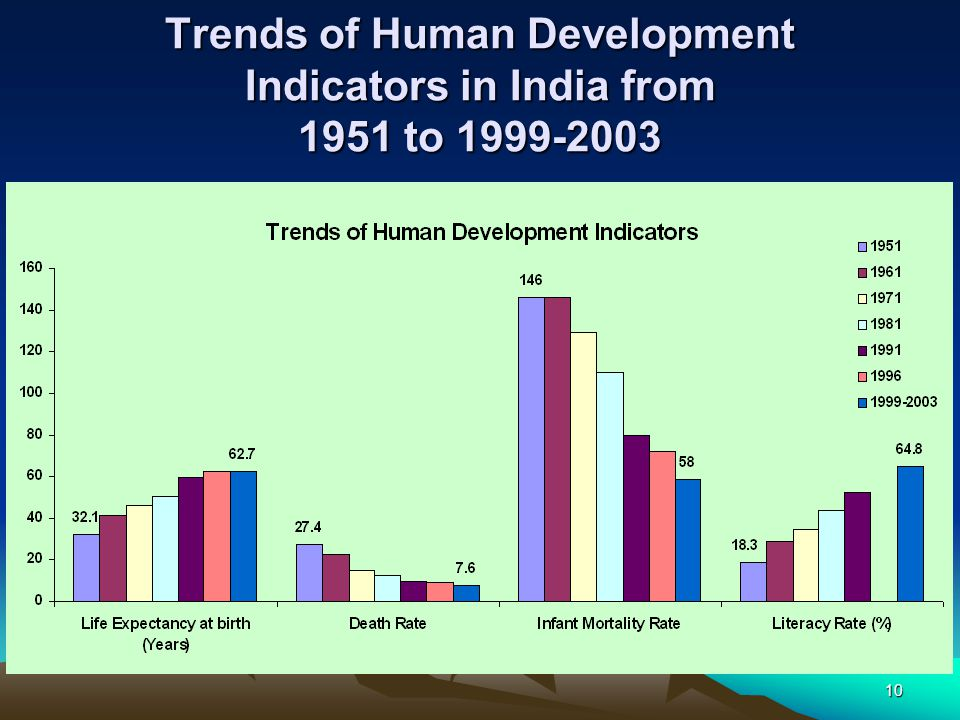 10 Trends of Human Development Indicators in India from 1951 to 1999-2003