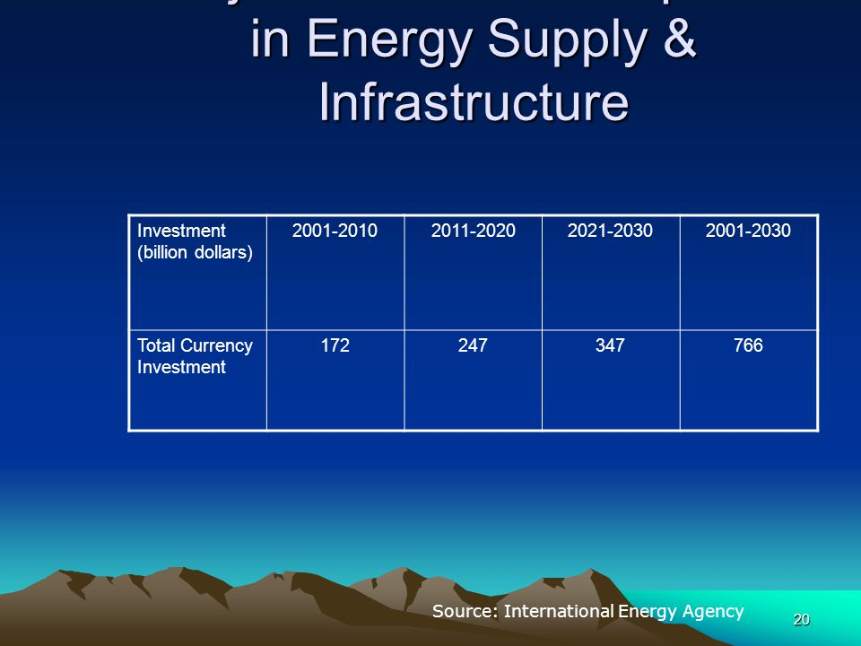 20 Major Investment Required in Energy Supply & Infrastructure Investment (billion dollars) 2001-20102011-20202021-20302001-2030 Total Currency Invest