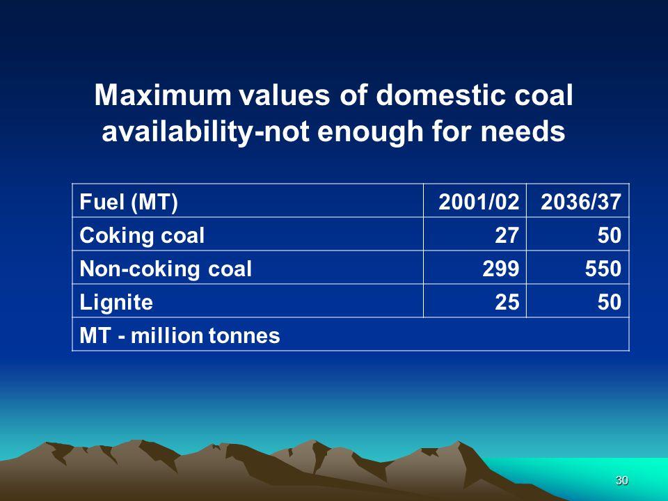 30 Fuel (MT)2001/022036/37 Coking coal2750 Non-coking coal299550 Lignite2550 MT - million tonnes Maximum values of domestic coal availability-not enou