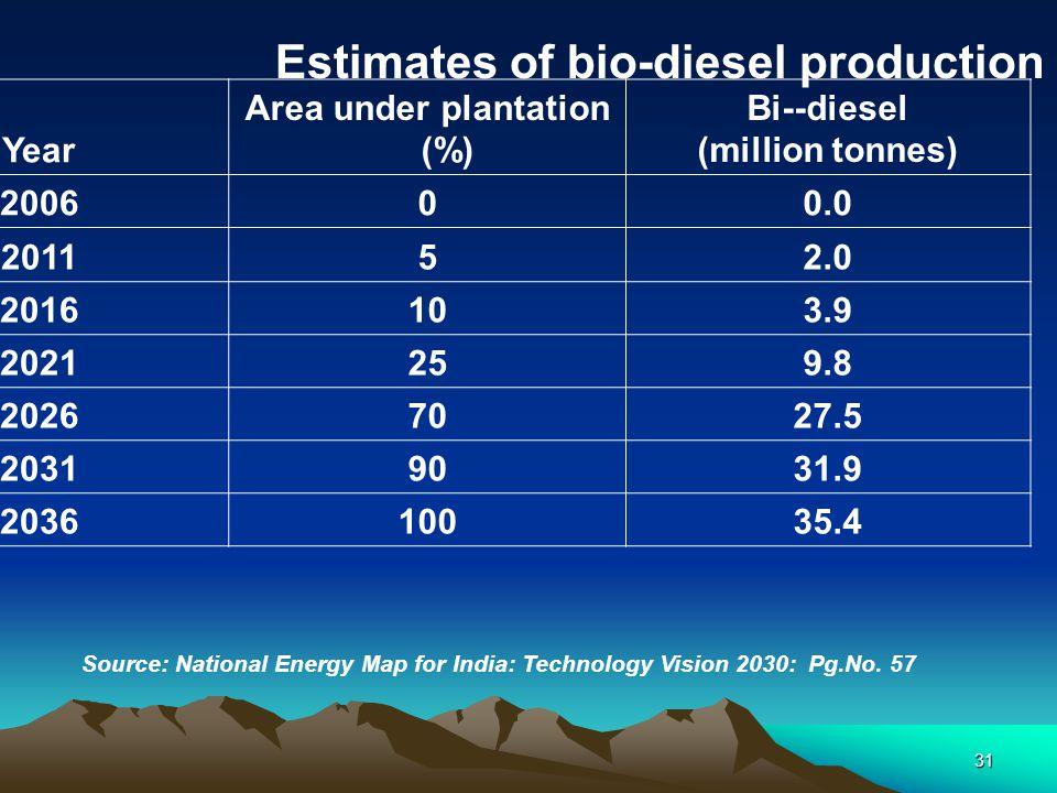 31 Year Area under plantation (%) Bi--diesel (million tonnes) 200600.0 201152.0 2016103.9 2021259.8 20267027.5 20319031.9 203610035.4 Source: National