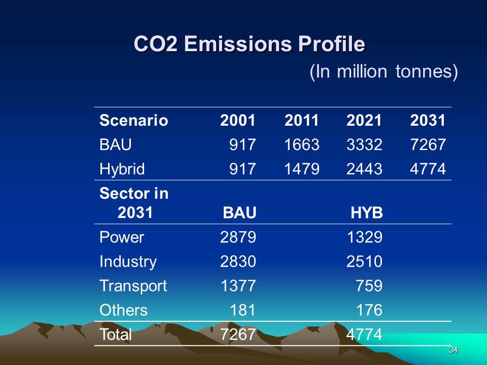 34 CO2 Emissions Profile Scenario2001201120212031 BAU917166333327267 Hybrid917147924434774 Sector in 2031BAUHYB Power28791329 Industry28302510 Transpo