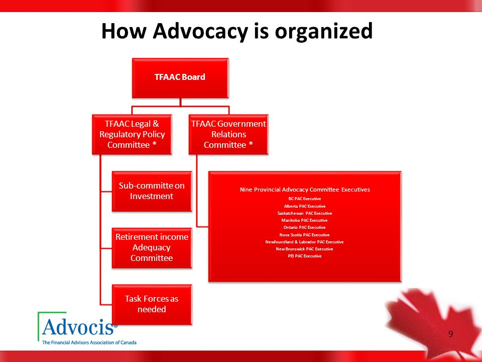 9 How Advocacy is organized TFAAC Board TFAAC Legal & Regulatory Policy Committee * Sub-committe on Investment Retirement income Adequacy Committee Ta