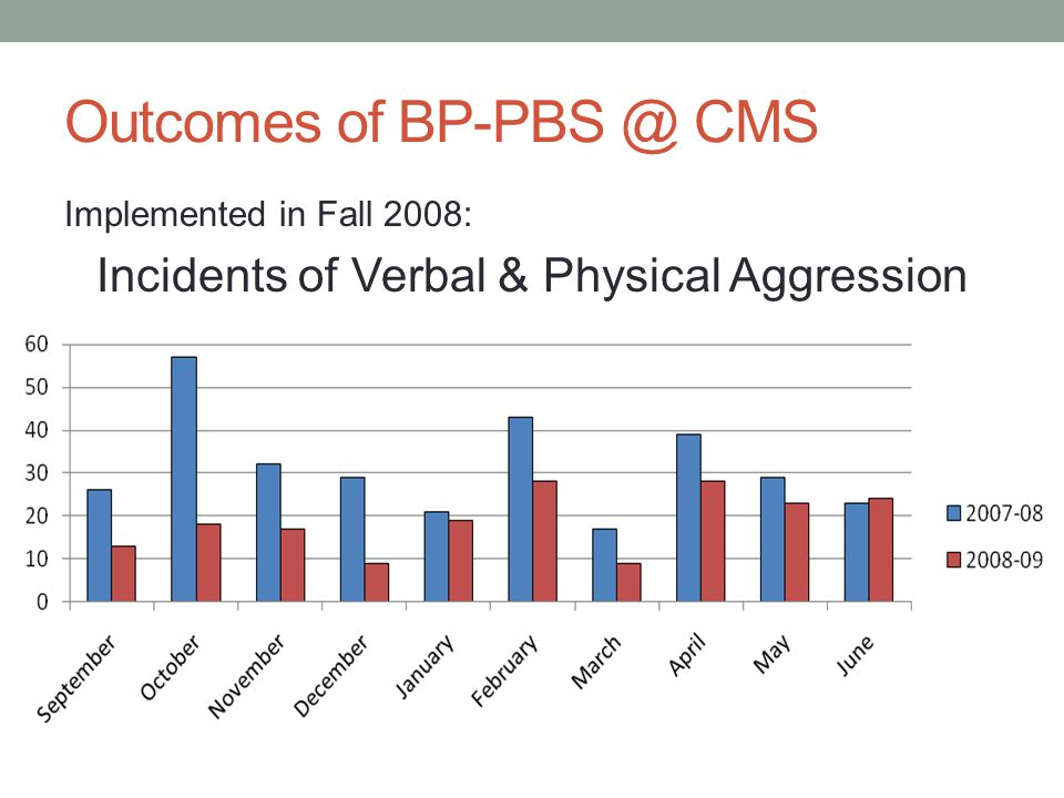 Outcomes of BP-PBS @ CMS Implemented in Fall 2008: Incidents of Verbal & Physical Aggression