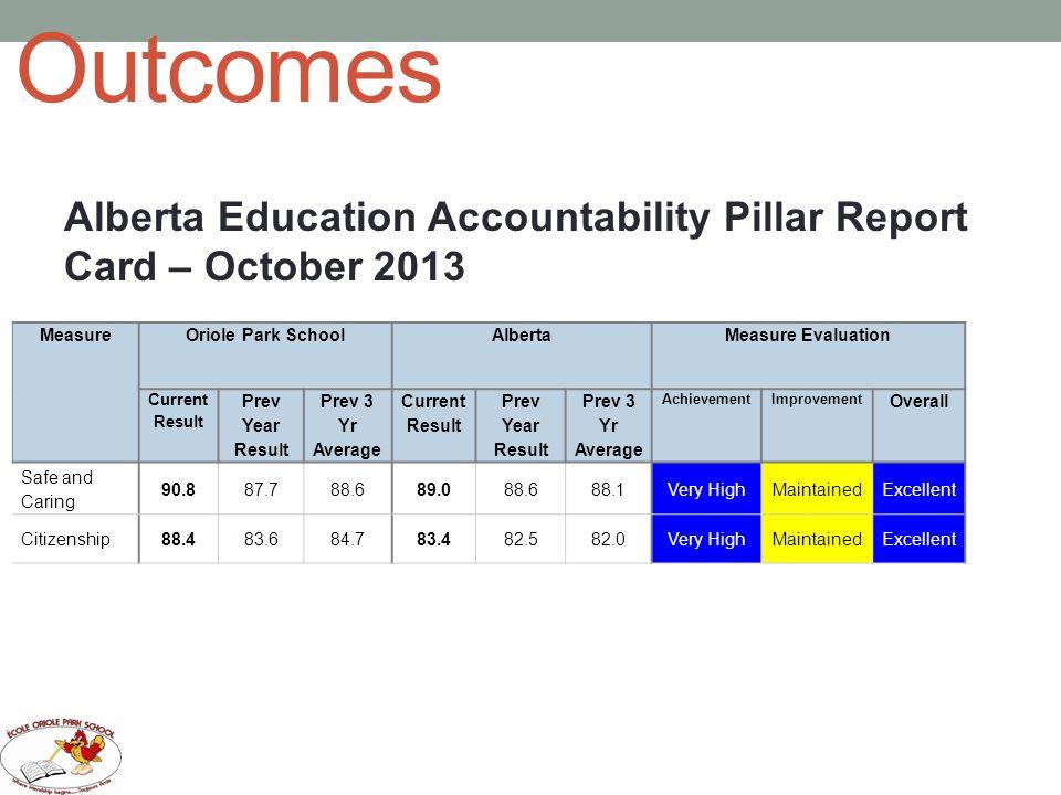 Outcomes Alberta Education Accountability Pillar Report Card – October 2013 MeasureOriole Park SchoolAlbertaMeasure Evaluation Current Result Prev Yea