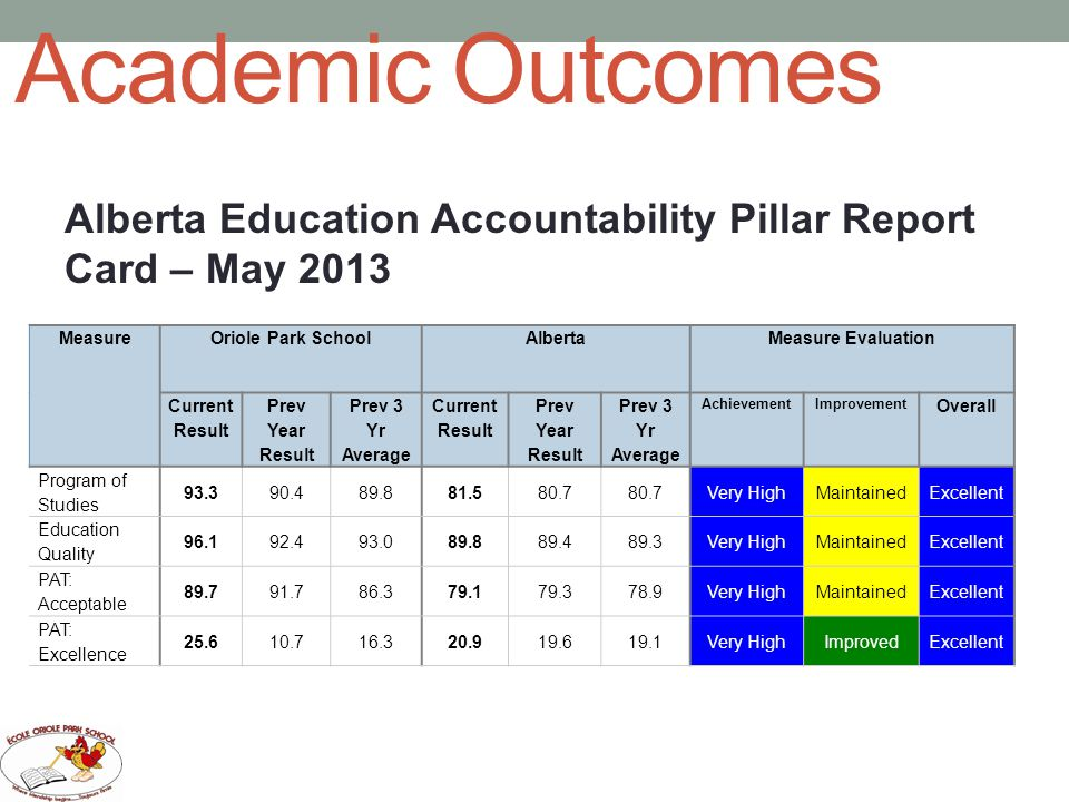 Academic Outcomes Alberta Education Accountability Pillar Report Card – May 2013 MeasureOriole Park SchoolAlbertaMeasure Evaluation Current Result Prev Year Result Prev 3 Yr Average Current Result Prev Year Result Prev 3 Yr Average AchievementImprovement Overall Program of Studies 93.390.489.881.580.7 Very HighMaintainedExcellent Education Quality 96.192.493.089.889.489.3Very HighMaintainedExcellent PAT: Acceptable 89.791.786.379.179.378.9Very HighMaintainedExcellent PAT: Excellence 25.610.716.320.919.619.1Very HighImprovedExcellent