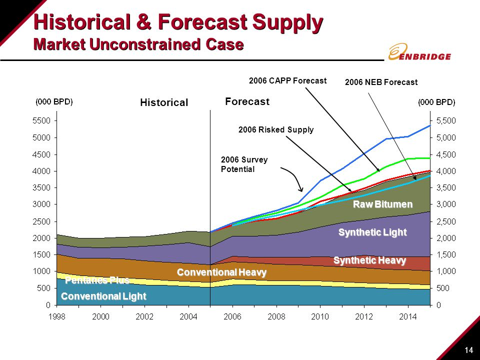 14 Historical & Forecast Supply Market Unconstrained Case Conventional Light Synthetic Light Raw Bitumen Conventional Heavy Pentanes Plus Synthetic Heavy Forecast Historical 2006 Survey Potential 2006 Risked Supply 2006 CAPP Forecast 2006 NEB Forecast