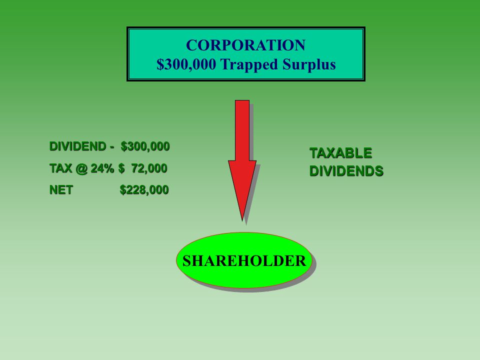 DIVIDEND - $300,000 TAX @ 24% $ 72,000 NET $228,000 TAXABLEDIVIDENDS SHAREHOLDER CORPORATION $300,000 Trapped Surplus