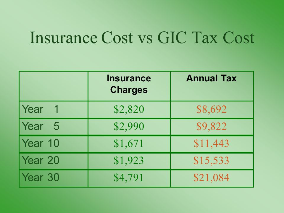 Insurance Cost vs GIC Tax Cost $21,084$4,791 Year 30 $15,533$1,923 Year 20 $11,443$1,671 Year 10 $9,822$2,990 Year 5 $8,692$2,820 Year 1 Annual TaxInsurance Charges