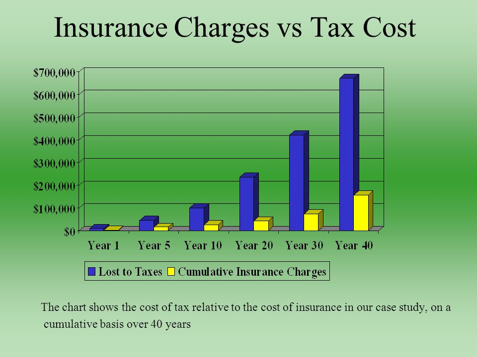 Insurance Charges vs Tax Cost The chart shows the cost of tax relative to the cost of insurance in our case study, on a cumulative basis over 40 years