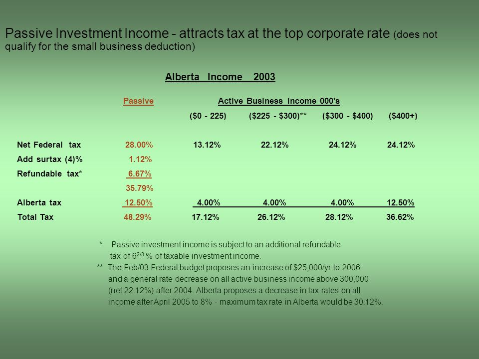Passive Investment Income - attracts tax at the top corporate rate (does not qualify for the small business deduction) Alberta Income 2003 Passive Active Business Income 000's ($0 - 225) ($225 - $300)** ($300 - $400) ($400+) Net Federal tax 28.00% 13.12% 22.12% 24.12% 24.12% Add surtax (4)% 1.12% Refundable tax* 6.67% 35.79% Alberta tax 12.50% 4.00% 4.00% 4.00% 12.50% Total Tax 48.29% 17.12% 26.12% 28.12% 36.62% * Passive investment income is subject to an additional refundable tax of 6 2/3 % of taxable investment income.