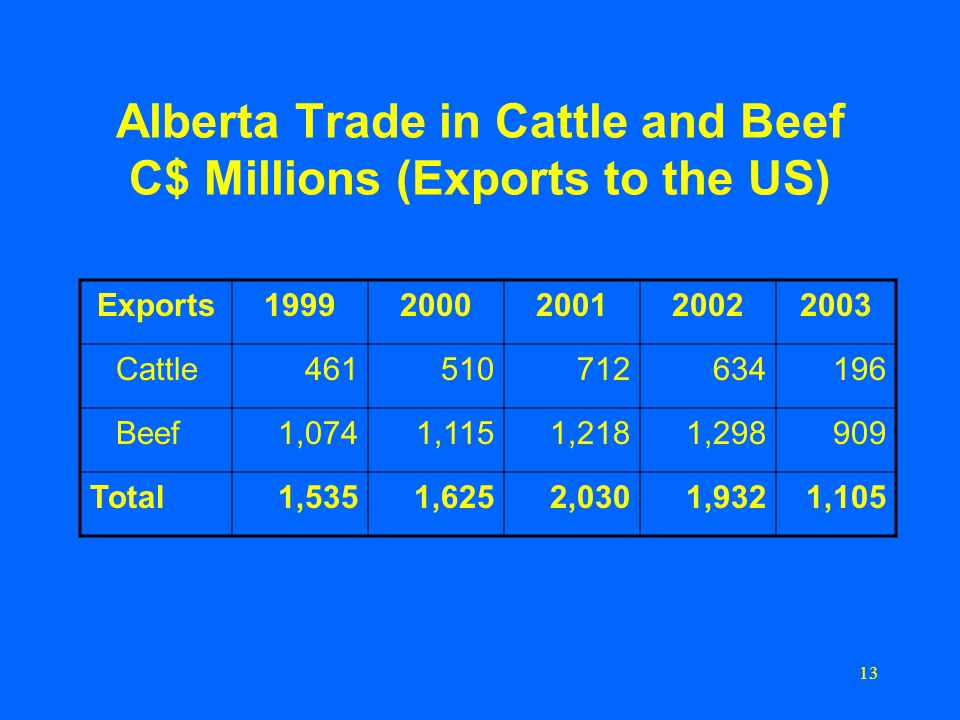 13 Alberta Trade in Cattle and Beef C$ Millions (Exports to the US) Exports19992000200120022003 Cattle461510712634196 Beef1,0741,1151,2181,298909 Total1,5351,6252,0301,9321,105