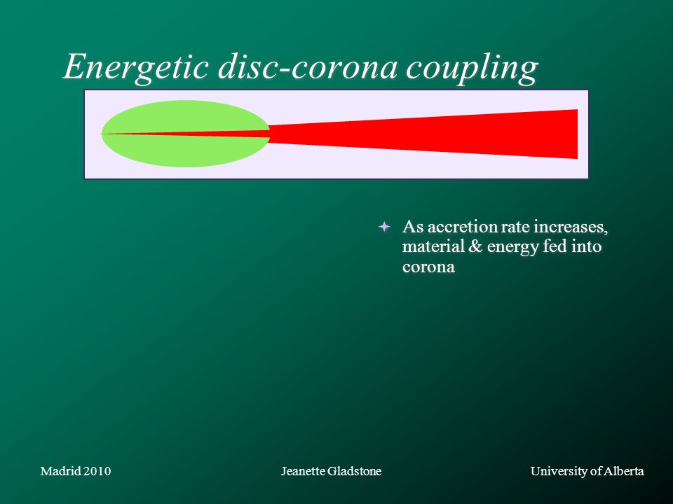 University of AlbertaJeanette GladstoneMadrid 2010  As accretion rate increases, material & energy fed into corona Energetic disc-corona coupling