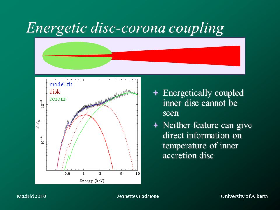 University of AlbertaJeanette GladstoneMadrid 2010 Energetic disc-corona coupling  Energetically coupled inner disc cannot be seen  Neither feature can give direct information on temperature of inner accretion disc model fit disk corona