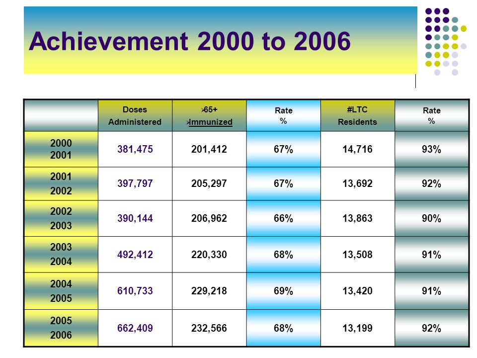 11 Achievement 2000 to 2006 Doses Administered  65+  Immunized Rate % #LTC Residents Rate % 2000 2001 381,475201,41267%14,71693% 2001 2002 397,797205,29767%13,69292% 2002 2003 390,144206,96266%13,86390% 2003 2004 492,412220,33068%13,50891% 2004 2005 610,733229,21869%13,42091% 2005 2006 662,409232,56668%13,19992%