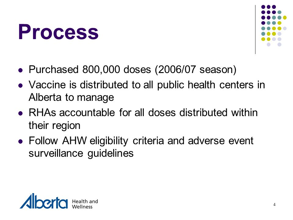 4 Purchased 800,000 doses (2006/07 season) Vaccine is distributed to all public health centers in Alberta to manage RHAs accountable for all doses dis