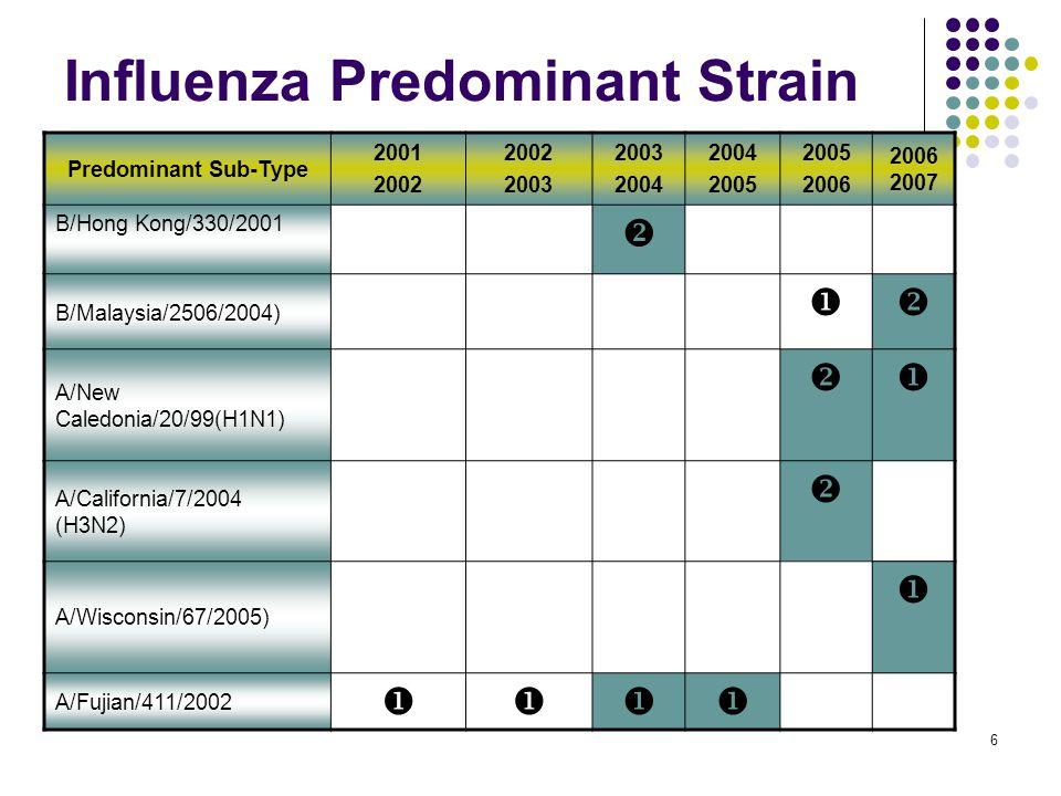 6 Influenza Predominant Strain Predominant Sub-Type 2001 2002 2003 2004 2005 2006 2006 2007 B/Hong Kong/330/2001  B/Malaysia/2506/2004)  A/New Cale
