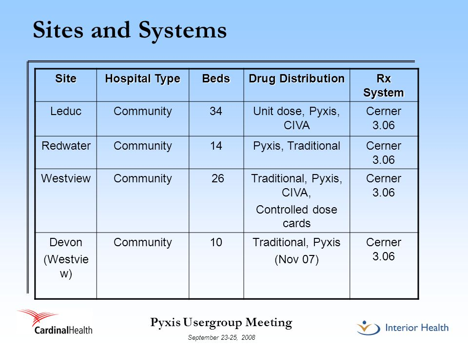 Pyxis Usergroup Meeting September 23-25, 2008 Sites and SystemsSite Hospital Type Beds Drug Distribution Rx System LeducCommunity34Unit dose, Pyxis, CIVA Cerner 3.06 RedwaterCommunity14Pyxis, TraditionalCerner 3.06 WestviewCommunity 26Traditional, Pyxis, CIVA, Controlled dose cards Cerner 3.06 Devon (Westvie w) Community10Traditional, Pyxis (Nov 07) Cerner 3.06