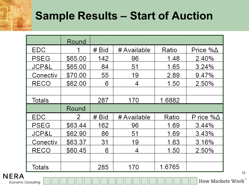15 Sample Results – Start of Auction 1 2 $63.44 $62.90 $63.37 $60.45 162 86 31 6 285 1.69 1.63 1.50 1.6765 $65.00 $70.00 $62.00 EDC PSEG JCP&L Conectiv RECO Totals 142 84 55 6 96 51 19 4 287 1.48 1.65 2.89 1.50 1.6882 2.40% 3.24% 9.47% 2.50% 3.44% 3.43% 3.16% 2.50% Round # Bid# AvailableRatioPrice %Δ # Bid# AvailableRatioP rice %Δ Round 170 96 51 19 4 EDC PSEG JCP&L Conectiv RECO Totals170