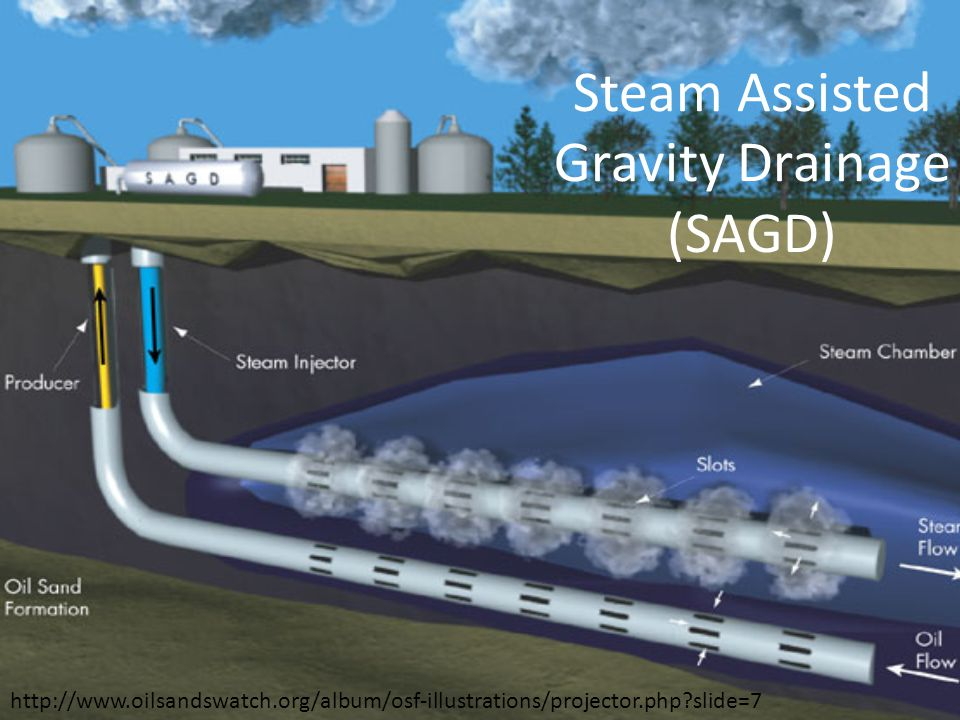 Steam Assisted Gravity Drainage (SAGD) http://www.oilsandswatch.org/album/osf-illustrations/projector.php slide=7