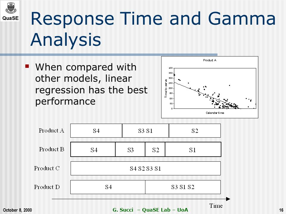 October 8, 2000 G. Succi – QuaSE Lab – UoA16 Response Time and Gamma Analysis  When compared with other models, linear regression has the best perfor