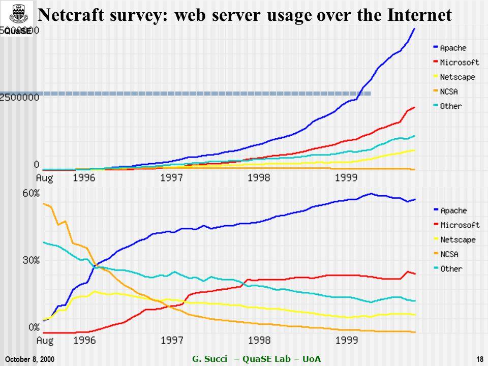 October 8, 2000 G. Succi – QuaSE Lab – UoA18 Netcraft survey: web server usage over the Internet