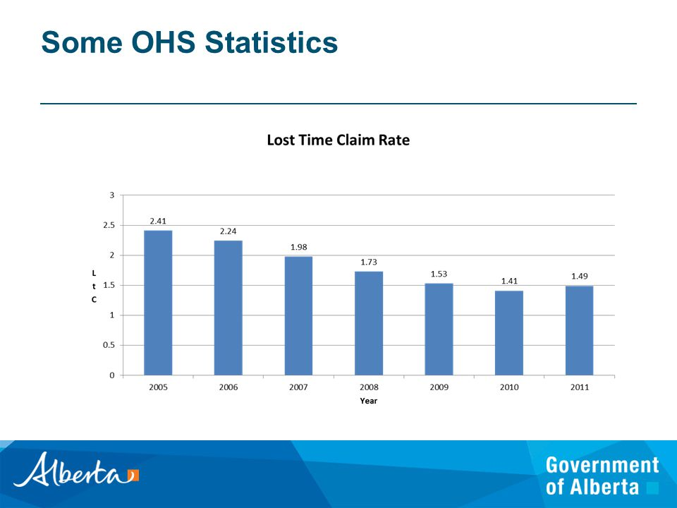 2011 Lost time Claim Rate1.49 Disabling injury rate2.82 Workplace fatalities38 Motor Vehicle incidents25 Occupational Disease52