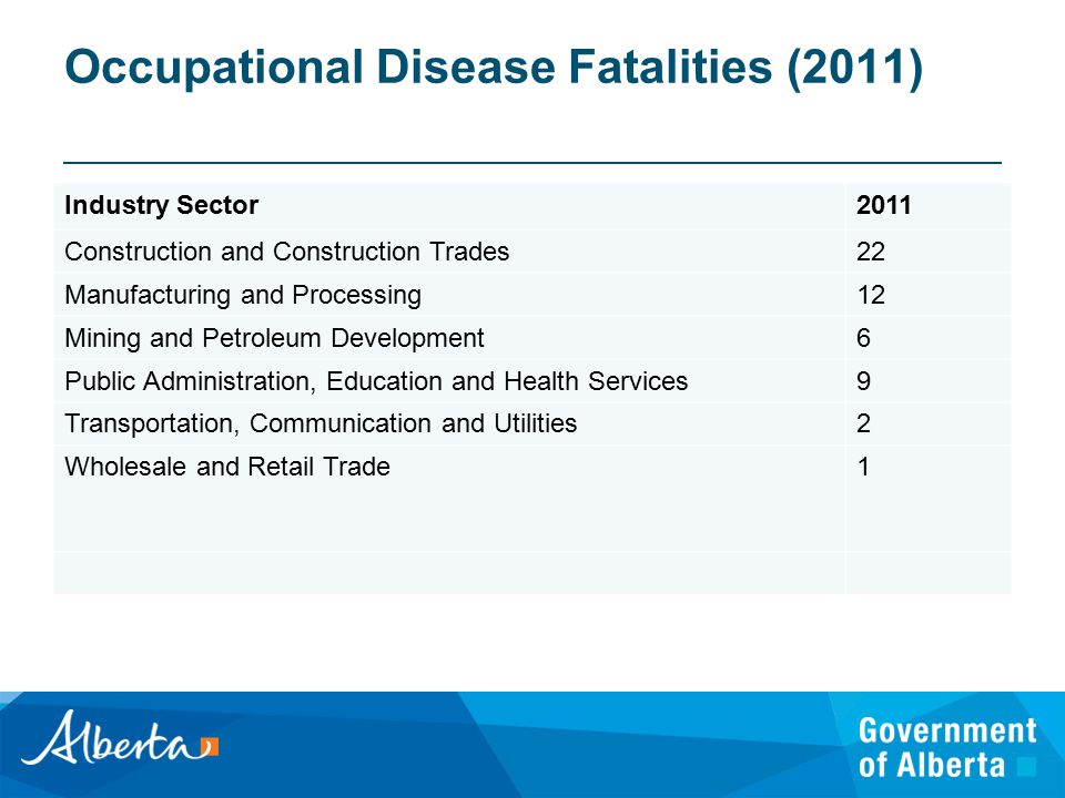 Occupational Disease Fatalities (2011) Industry Sector2011 Construction and Construction Trades22 Manufacturing and Processing12 Mining and Petroleum