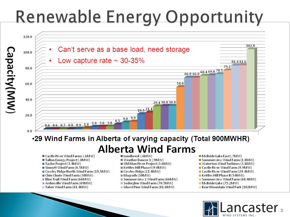 3 29 Wind Farms in Alberta of varying capacity (Total 900MWHR) Can't serve as a base load, need storage Low capture rate ~ 30-35%