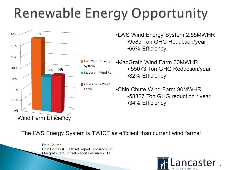4 LWS Wind Energy System 2.55MWHR 9585 Ton GHG Reduction/year 66% Efficiency MacGrath Wind Farm 30MWHR 55073 Ton GHG Reduction/year 32% Efficiency Chin Chute Wind Farm 30MWHR 58327 Ton GHG reduction / year 34% Efficiency The LWS Energy System is TWICE as efficient than current wind farms.