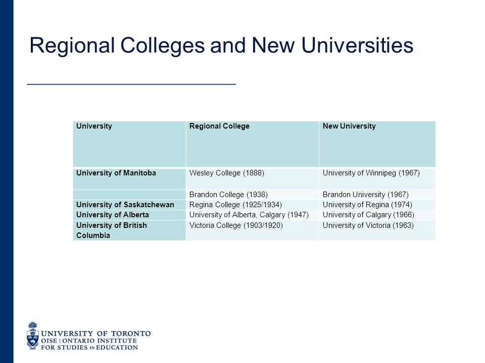 Regional Colleges and New Universities UniversityRegional CollegeNew University University of ManitobaWesley College (1888)University of Winnipeg (196