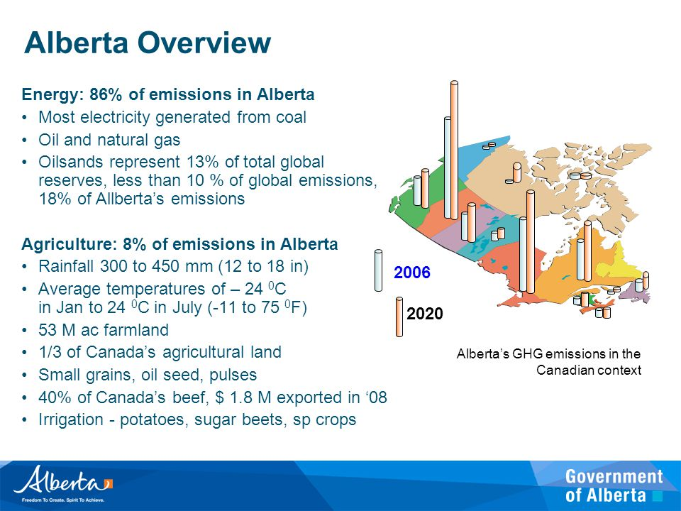 Alberta Overview Energy: 86% of emissions in Alberta Most electricity generated from coal Oil and natural gas Oilsands represent 13% of total global r