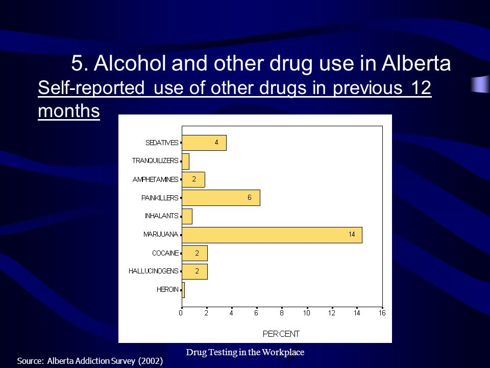 Drug Testing in the Workplace 5. Alcohol and other drug use in Alberta Self-reported use of other drugs in previous 12 months Source: Alberta Addictio